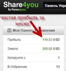 инвестирование денег в 2015 году